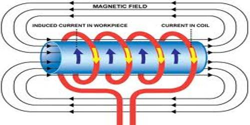 Laws of Electromagnetic Induction
