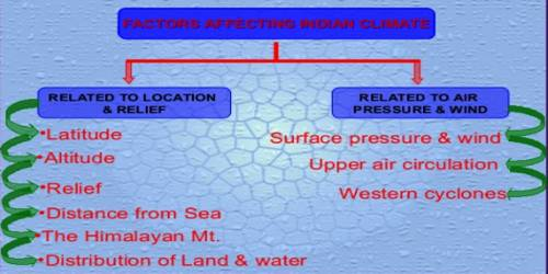 Which factors are determining the Climate of India?