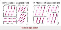 Properties of Ferromagnetic Materials
