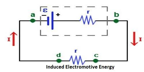 Induced Electromotive Energy