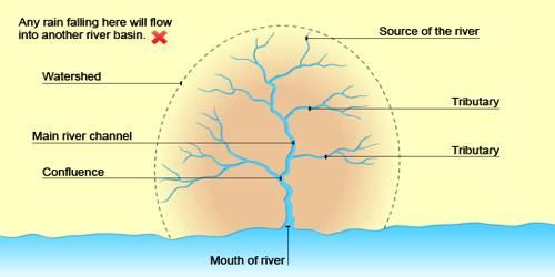 Drainage Basin or River Basins