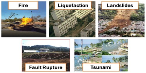 Socio-Environmental Consequences of Earthquakes