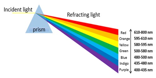 Dispersion of Light – Experiment