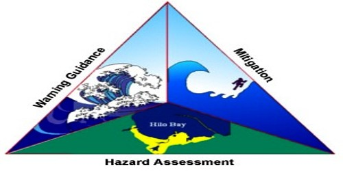 Earthquake Hazard Mitigation