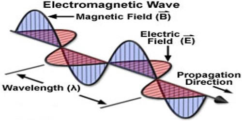 Electromagnetic Theory of Wave