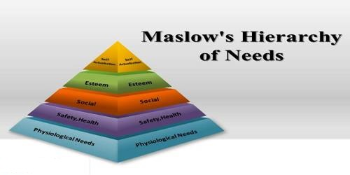 Maslow's Need Hierarchy Theory
