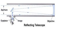 Working principle and description of Reflecting Telescope