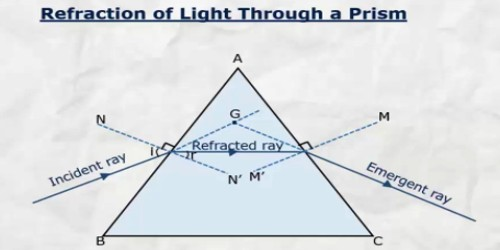 Refraction of Light through Prism