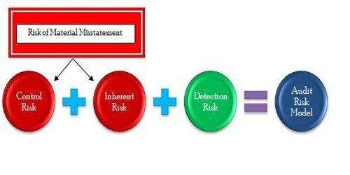 Audit Risk Model for Planning