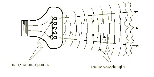 Coherent Sources of Light-wave