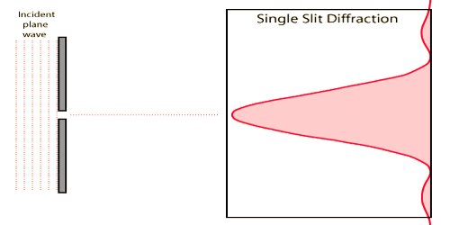 Diffraction at a Single Slit