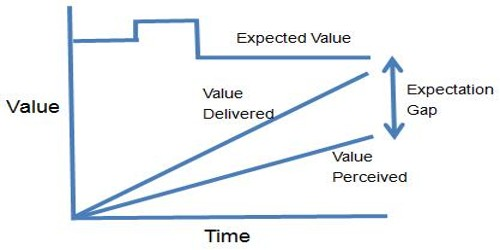 Ways of narrowing Expectation Gap