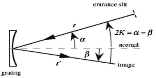 Grating Constant