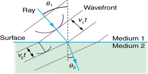 Laws of Refraction in the light of Huygens's Principle