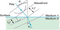 Huygens's Principle – Propagation of Light Waves