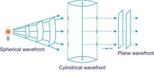 Plane Wave Front