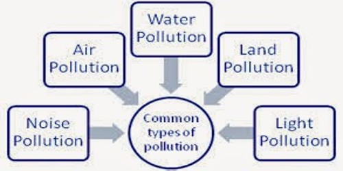 Various types of Pollution