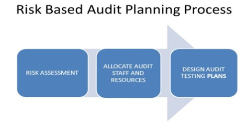 Risk Assessment Process in Audit Planning