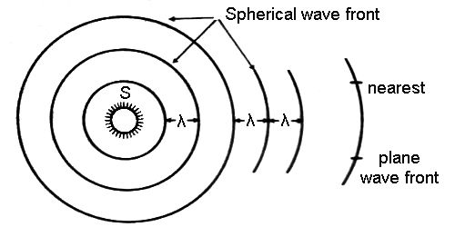Spherical Wave Fronts
