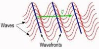 Wave Front Explanation