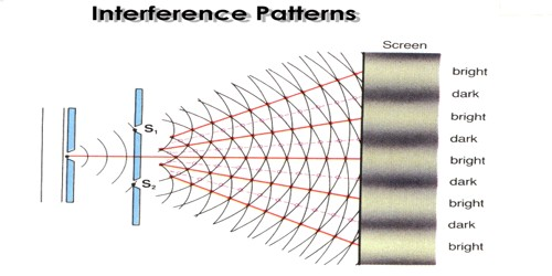 Why Two Separate Sources cannot Produce Interference?