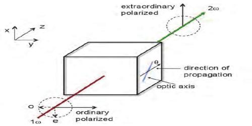Optic Axis