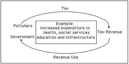 Tax Shifting