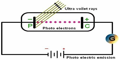 Characteristics of Photo Electric Effect