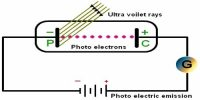 Experiment: Demonstration of Photoelectric Effect