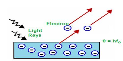Einstein's Photo Electric Equation