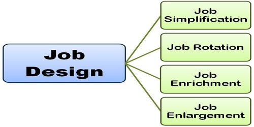 Job Analysis Information Hierarchy
