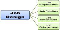 Contrast between Job Description and Job Specification