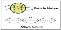 de Broglie's Matter Waves