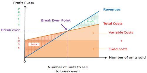 Why do you Analyze Break-even Point?