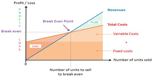 Ways of Lowering the Break-Even Point