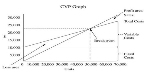 Different techniques applied for CVP Analysis
