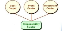 Definition: Cost center, Profit centers, and Investment center
