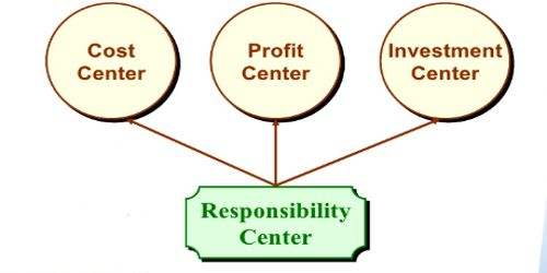 How to measure performance of a manager of an Investment Centre?