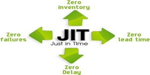 Major benefits of Just in Time (JIT) System