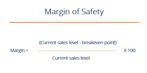 Margin of Safety Ratio (M/S Ratio)