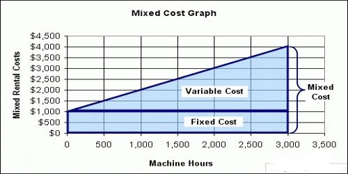 Elements of Mixed Cost