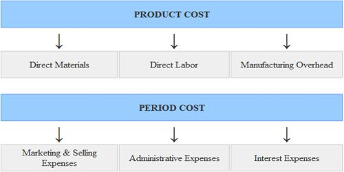 Distinguish between Product Cost and Period Cost
