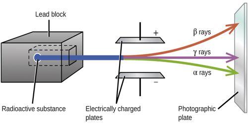 Properties of Radioactive Alpha-rays (α-Rays)