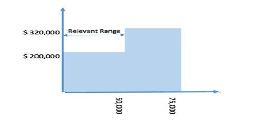 Relevant Range pertains to Fixed Costs not Variable Costs – Explanation