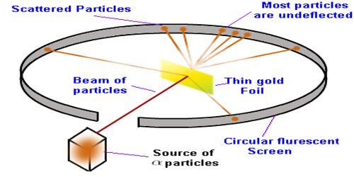 Rutherford's Alpha Particle Experiment