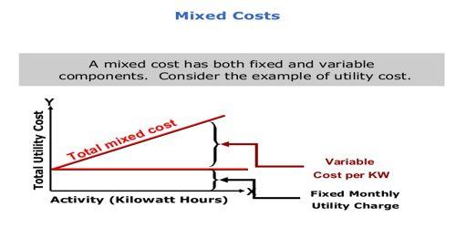 Methods of Segregating Mixed Costs