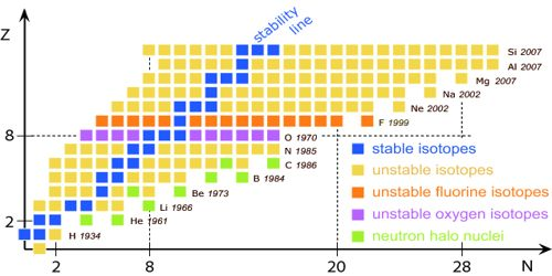 Stable and Unstable Nuclei