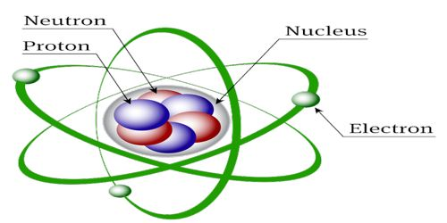 Structure of the Nucleus in Atom