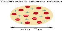 Thomson's Atom Model