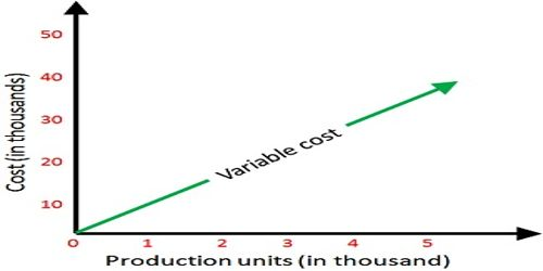 Variable Costing used only for internal reporting and not for external reporting